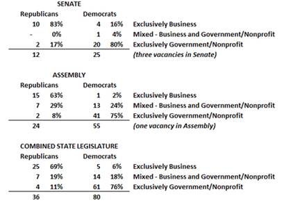 Legislator business experience