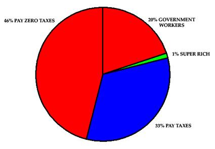 Tax paying chart