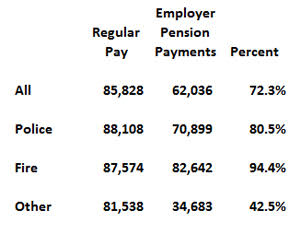 average-employer-pension-payment-as-of-regular-pay