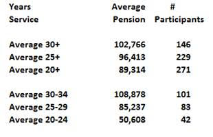 average-pensions-by-years-of-service