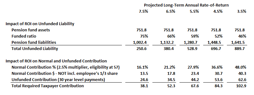 california-state-and-local-pension-funds-consolidated