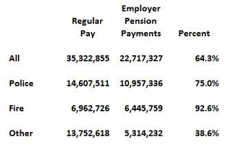 total-employer-pension-payment-as-of-regular-pay
