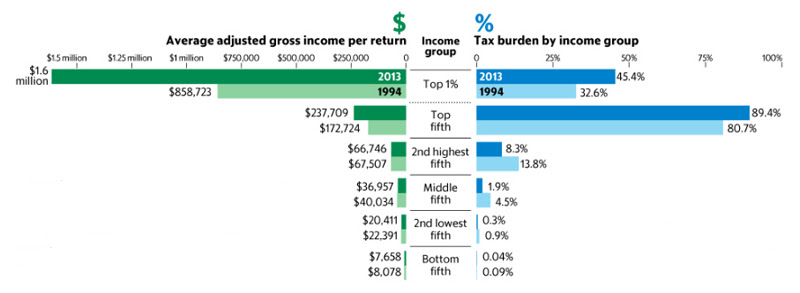 Income tax burden