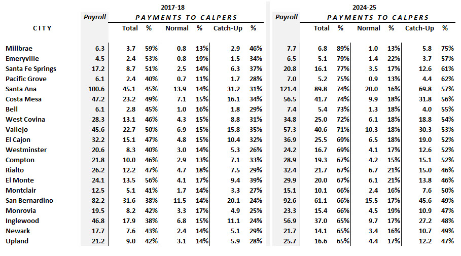 Payments to CalPERS
