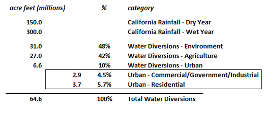 water-usage-CA