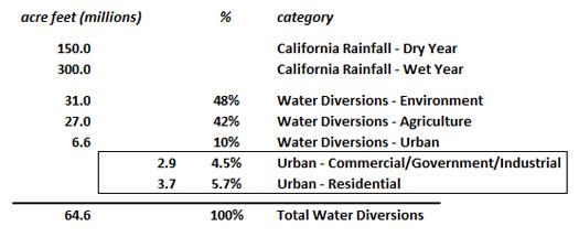water-usage-CA