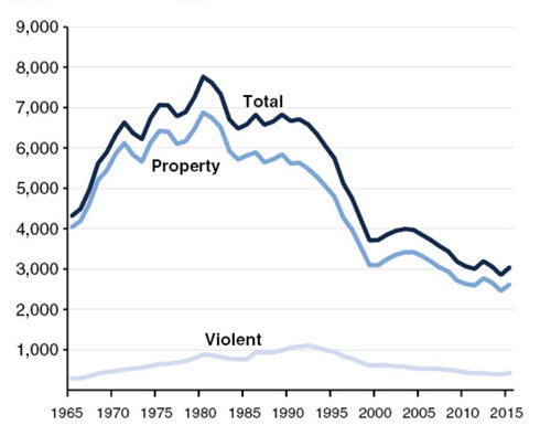 California Crime Trends