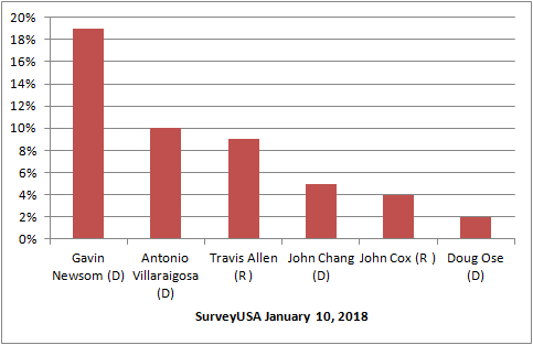 John cox graph
