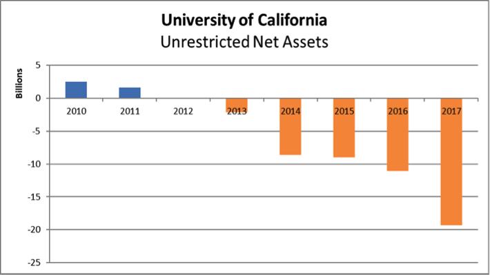 UC Assets