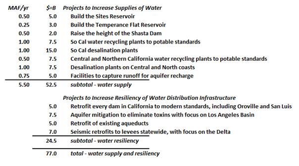 Projects to increase supplies of water