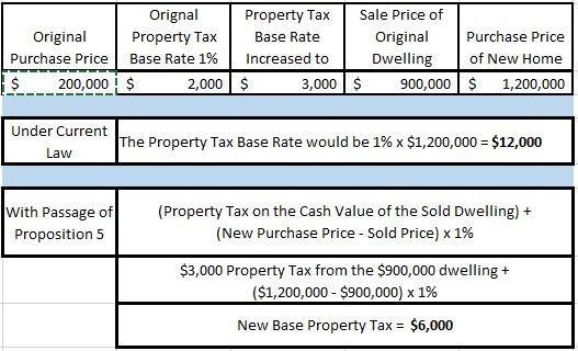 Figure 1, Buy Up Example
