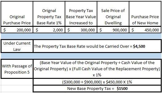 Figure 2, Buy Down Example 1