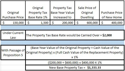 Figure 2, Buy Down Example 2